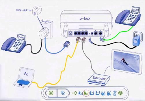 http://www.weethet.be/B-box_aansluiten/Bbox_aansluitschema.jpg